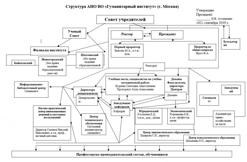 Структура Гуманитарного института (г. Москва)